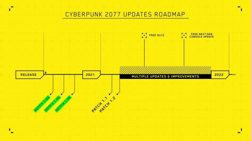 Roadmap Cyberpunk 207 Update Schedule