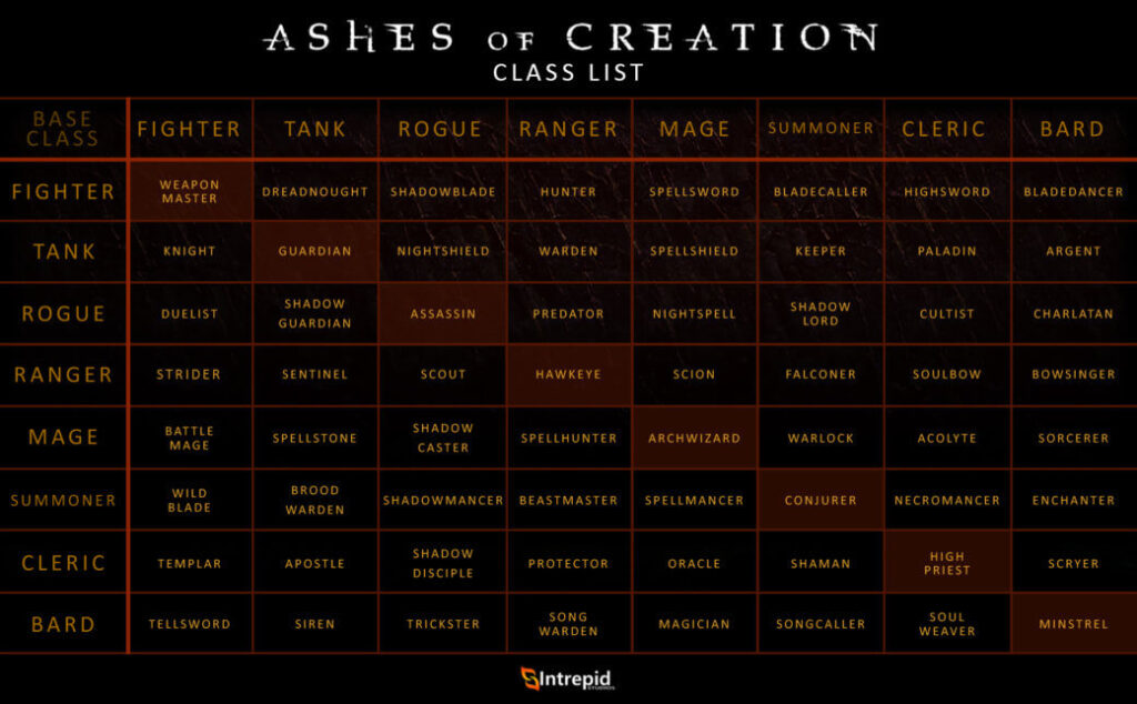 ashes of creation classes intrepid chart