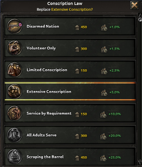 Conscription Laws in Hearts of Iron IV