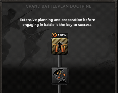 The Grand Battleplan Doctrine in Hearts of Iron 4.